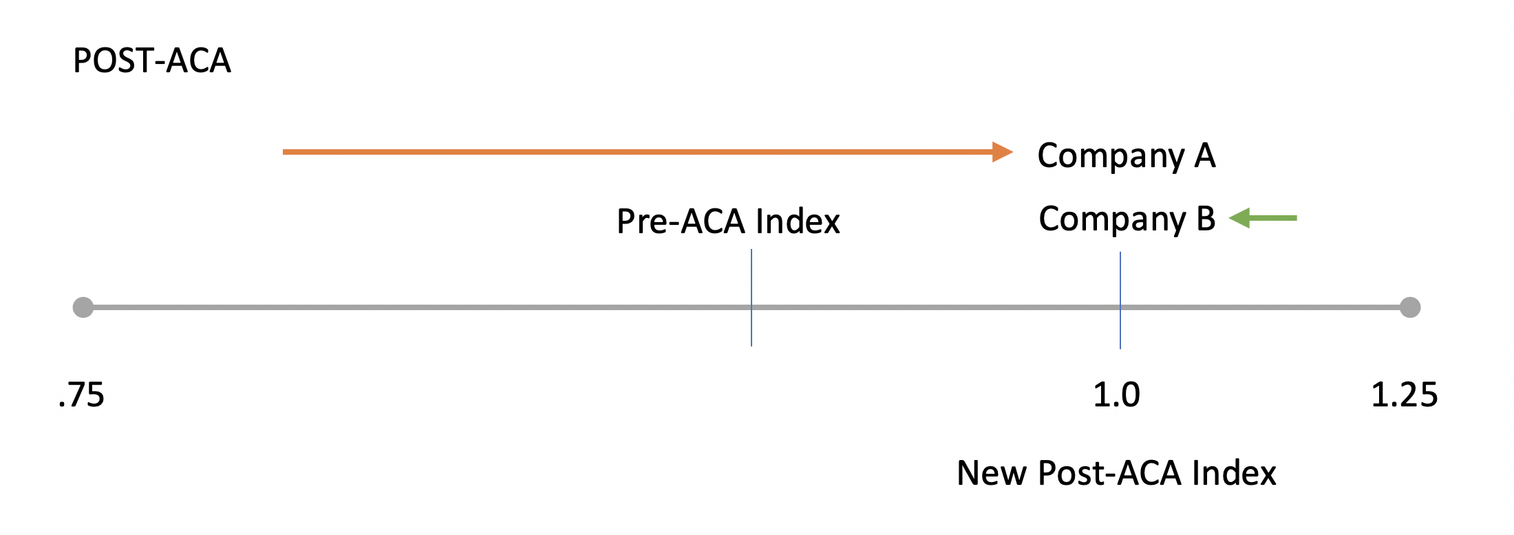 post ACA chart